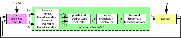 DLR Institute of Robotics and Mechatronics: Sensor Based Control of